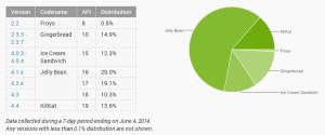 Segmentace Android platformy